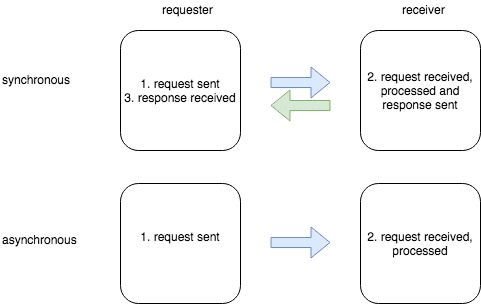 async graphic with kdb+