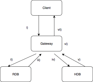 simple-gw-2 kdb+